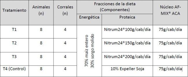 ahorrar en proteinas - tabla - Fuente Agritotalcom