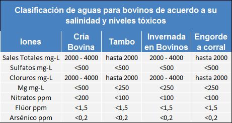 agua segun salinidad y toxicidad