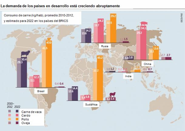 ganaderia - oportunidades sobran de cara al aumento del consumo - mapa 2