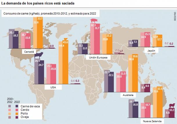 ganaderia - oportunidades sobran de cara al aumento del consumo - mapa 3