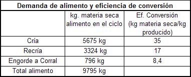 demanda de alimento y eficiencia de conversion