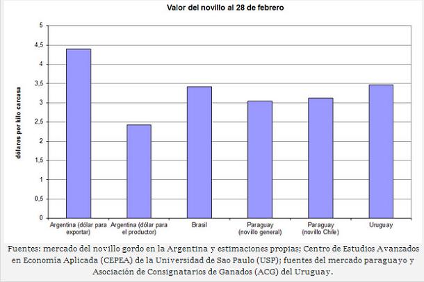 ganaderia - embarques argentinos casi paralizados - infografia