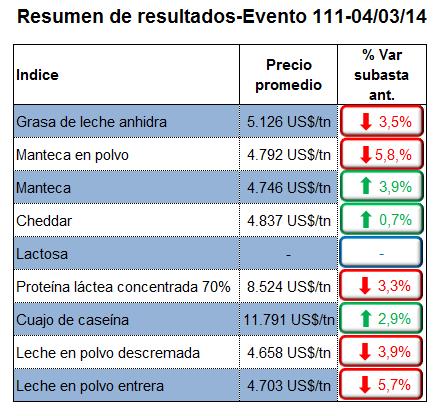 lecheria - mercado internacional hacia abajo - infografia 1