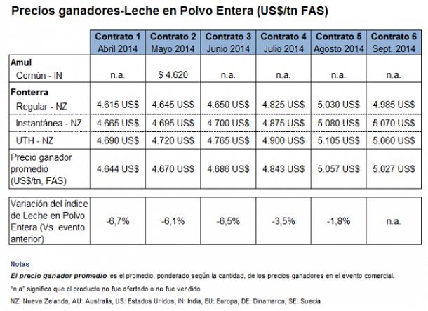 lecheria - mercado internacional hacia abajo - infografia  2