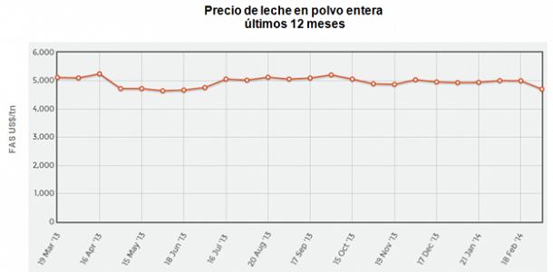 lecheria - mercado internacional hacia abajo - infografia 3