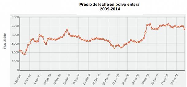 lecheria - mercado internacional hacia abajo - infografia 4