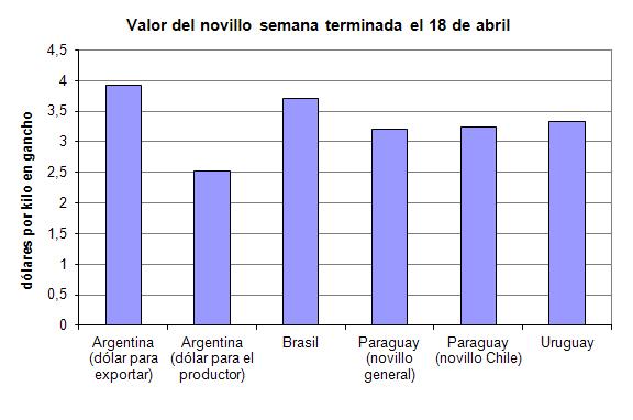 ganaderia - Novillo Mercosur - la Argentina se acerca a sus vecinos - grafico