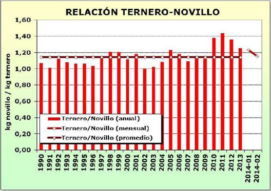 ganaderia - como impacto la devaluacion en los margenes ganaderos - Minagri - grafico 1 - relacion ternero novillo