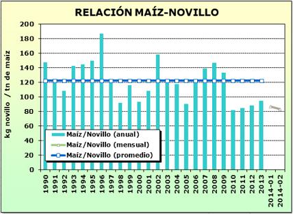 ganaderia - como impacto la devaluacion en los margenes ganaderos - Minagri - grafico 2 - relacion maiz novillo