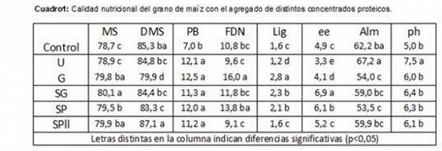 rincon del norte - nutricion suplementos proteicos en ensilado de grano de maiz - tabla 1