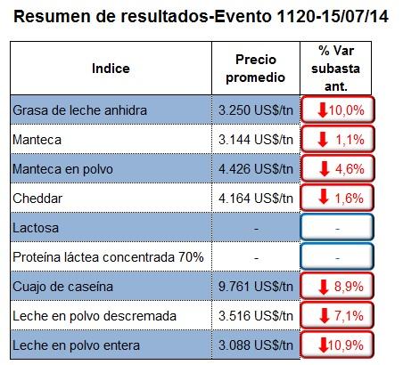 lecheria - los precios de los lacteos no paran de bajar - tabla 1