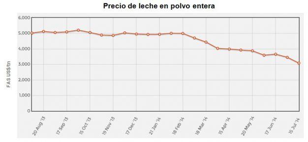 lecheria - los precios de los lacteos no paran de bajar - tabla 2