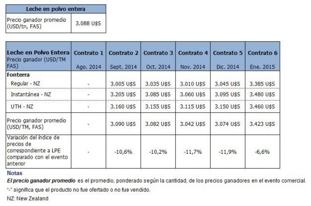 lecheria - los precios de los lacteos no paran de bajar - tabla 3