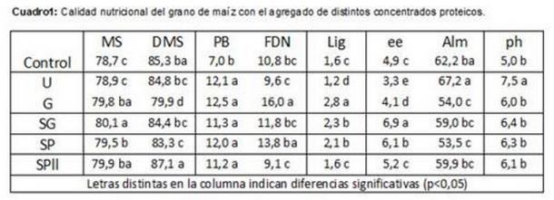 nutricion animal - suplementos proteicos en ensilado de grano de maiz - tabla 1
