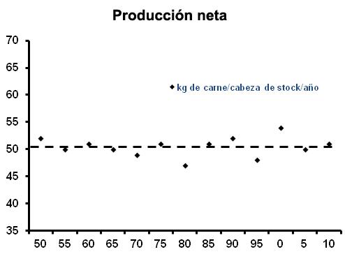 ganaderia - eficiencia mas alla del stock - produccion neta - grafico 2