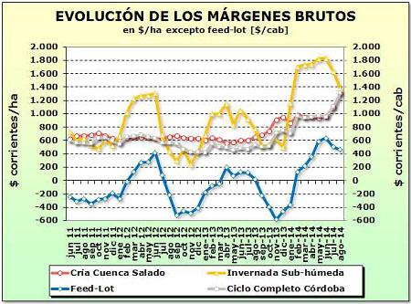 ganaderia - mejoro el resultado economico de la cria - evolucion margen bruto - grafico 2