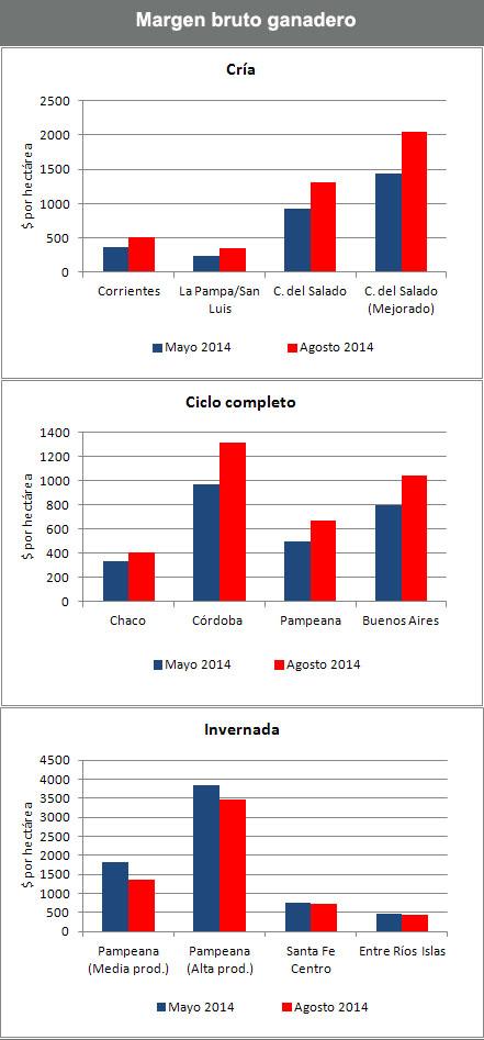 ganaderia - mejoro el resultado economico de la cria - margen bruto ganadero - grafico 1