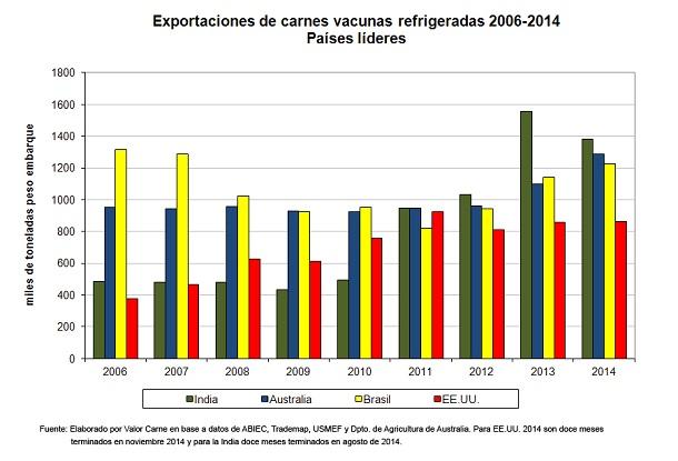 ganaderia - un ano memorable para exportadores lideres - exportaciones refrigeradas de carne vacuna
