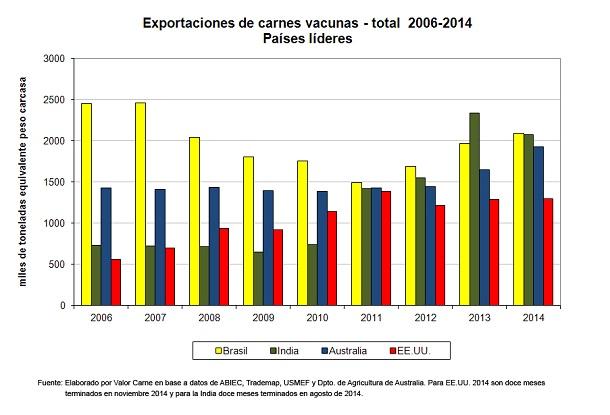 ganaderia - un ano memorable para exportadores lideres - exportaciones totales de carne vacuna
