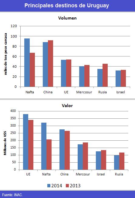 uruguay - precios record de exportacion - principales destinos