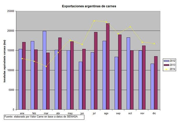 exportaciones argentinas de carnes no despegan del piso en 2014 - grafico 1 - ganaderia articulos rurales