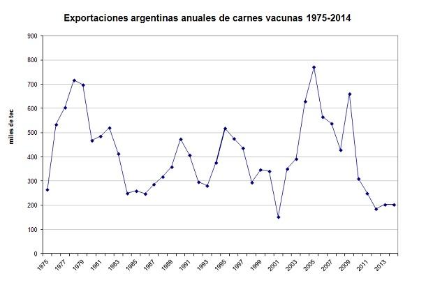 exportaciones argentinas de carnes no despegan del piso en 2014 - grafico 2 - ganaderia articulos rurales