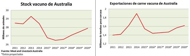 los desafios de la ganaderia australiana en los proximos anos - grafico 1