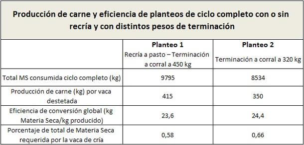ganaderia - como impactan la recria y el engorde en la eficiencia del ciclo completo - tabla