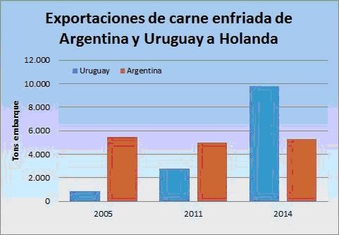 ganaderia vacuna - agronegocios exportaciones de carne enfriada de argentina y uruguay a holanda