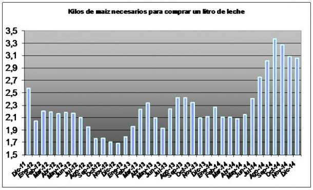 lecheria - el maiz subsidia al tambo alimentacion - grafico